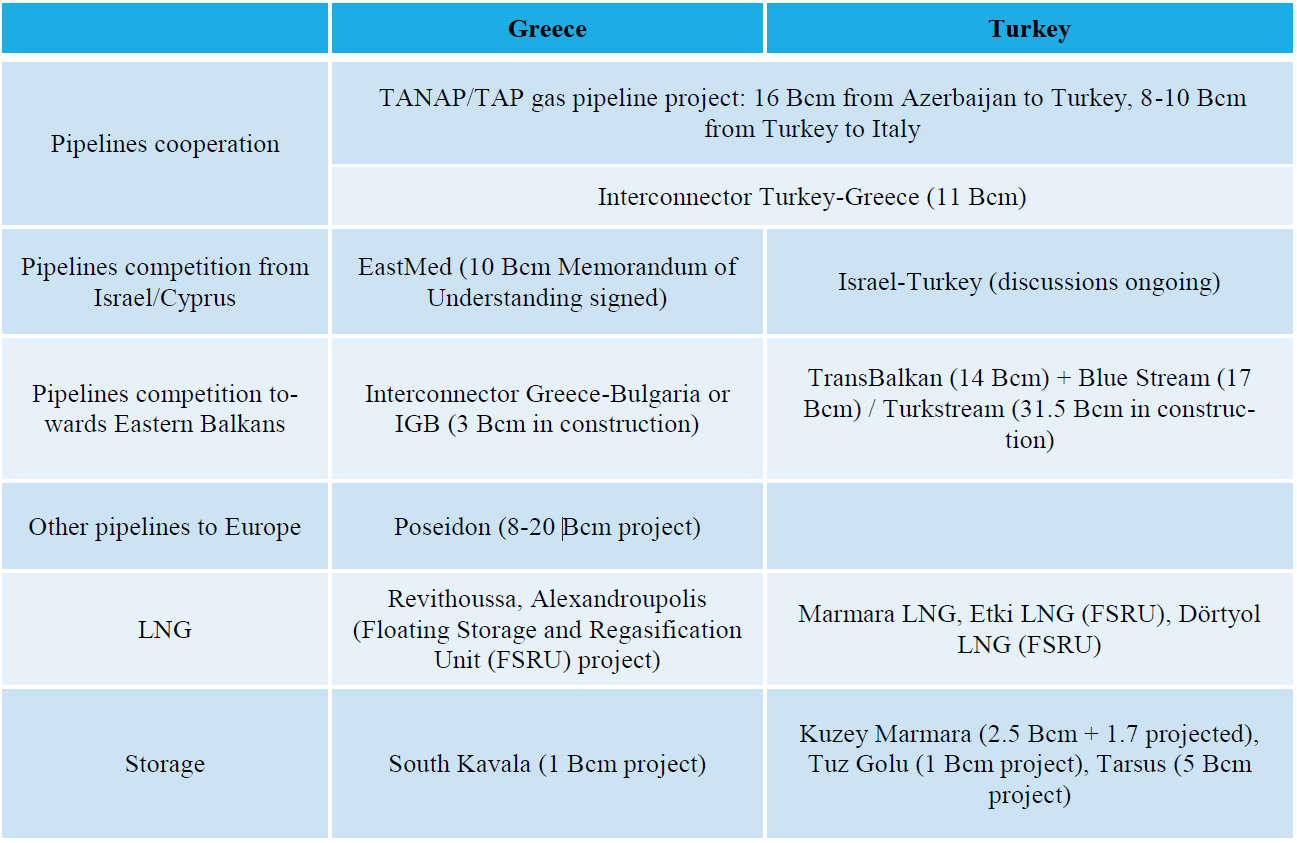Perspectives in gas security of supply: the role of Greece in the